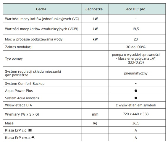 VAILLANT ecoTEC pro VCW - dane techniczne